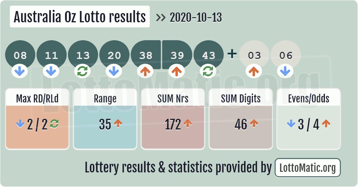 Lotto Results Australia