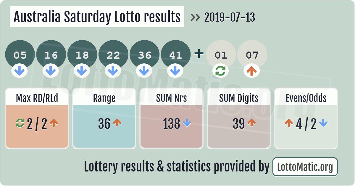 Australia Saturday Lotto results image