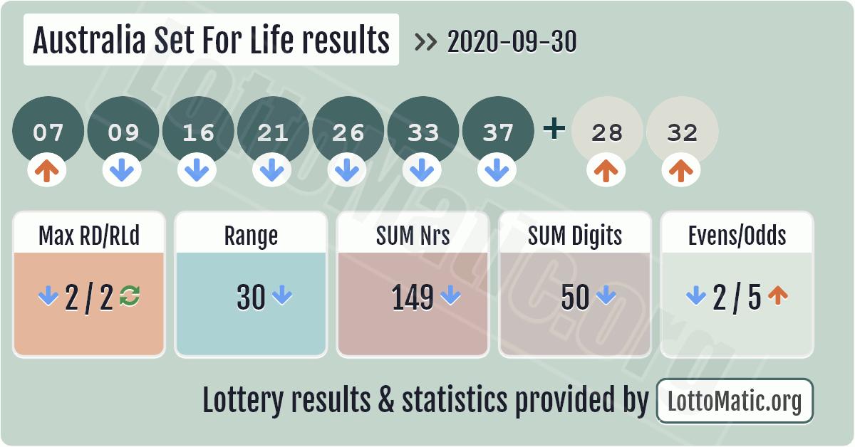Australia Set For Life results image