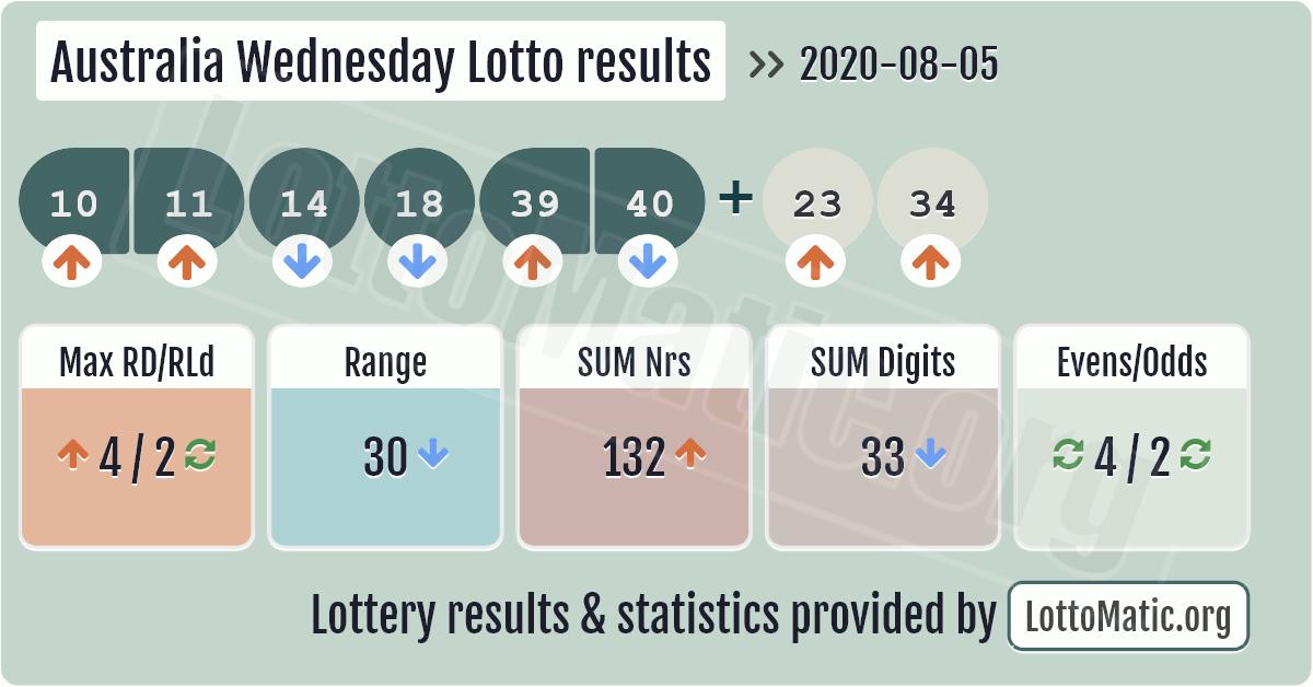 Australia Wednesday Lotto results image