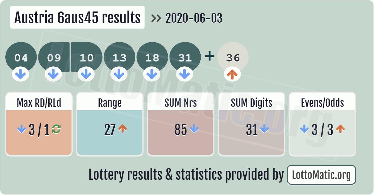 Austria 6aus45 results image