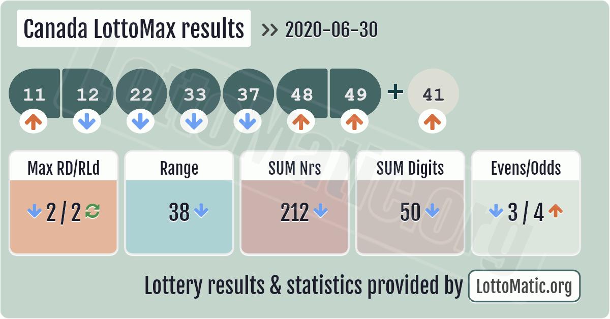 Lotto Canada Results