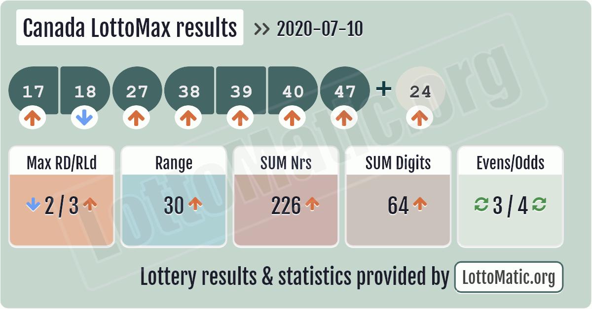 Canada LottoMax results image
