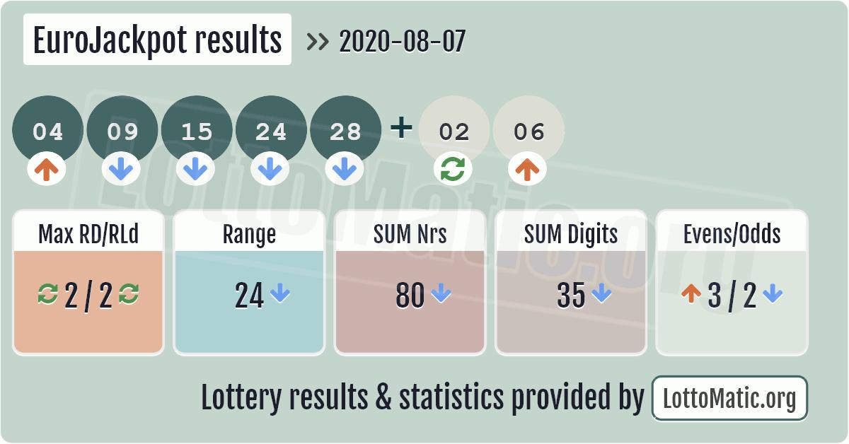 EuroJackpot results image