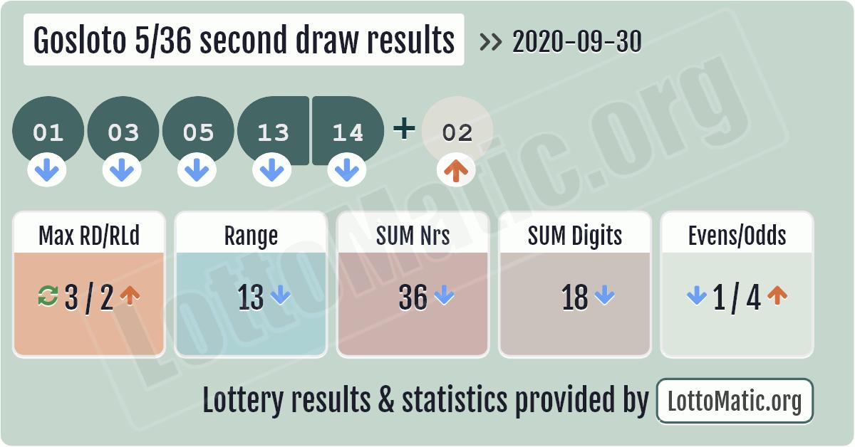 Gosloto 5/36 second draw results image