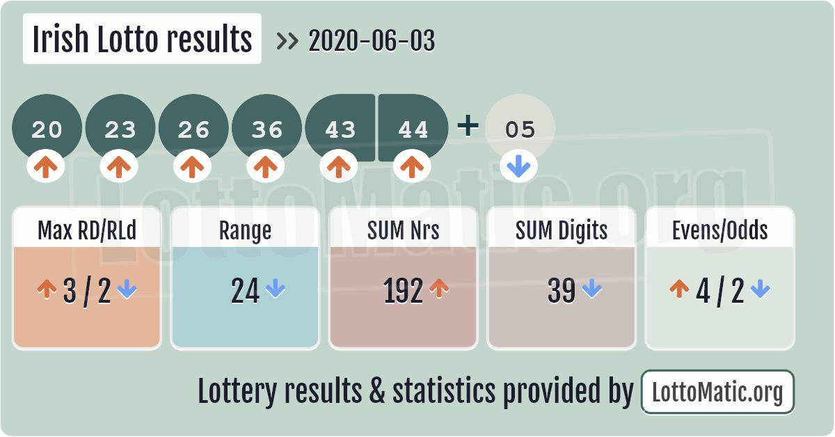 Irish Lotto results image