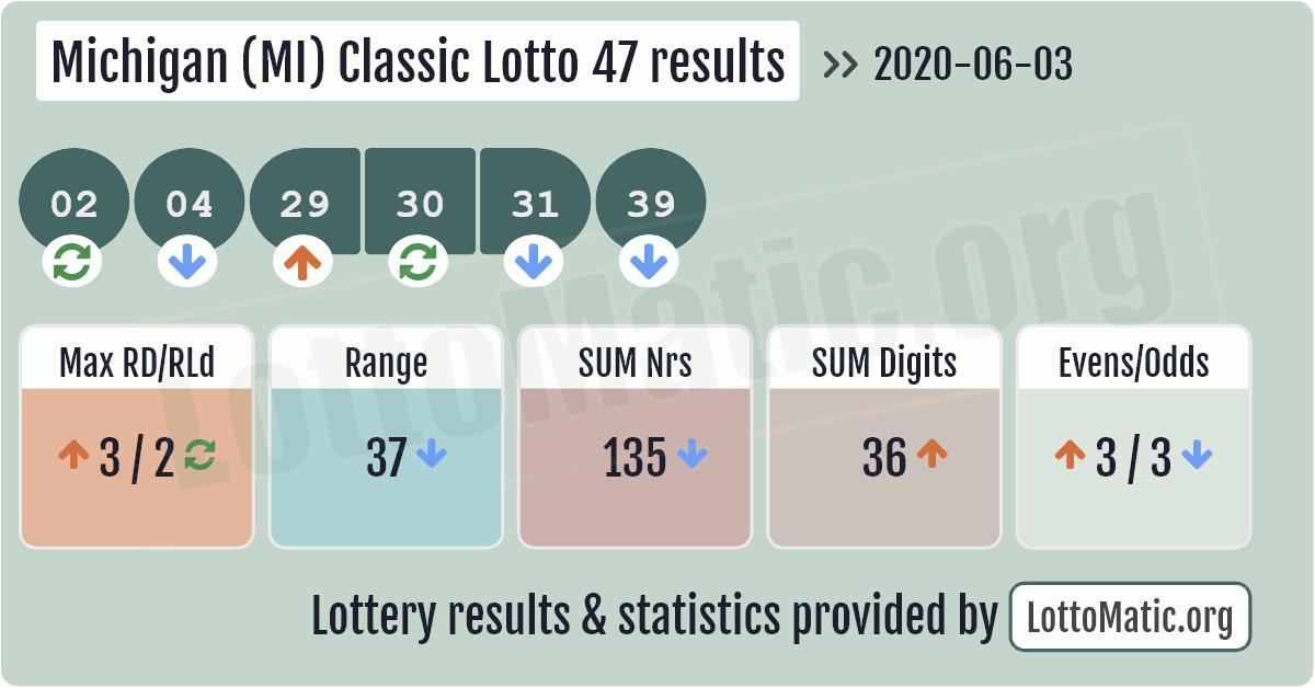 Michigan (MI) Classic lottery 47 results image