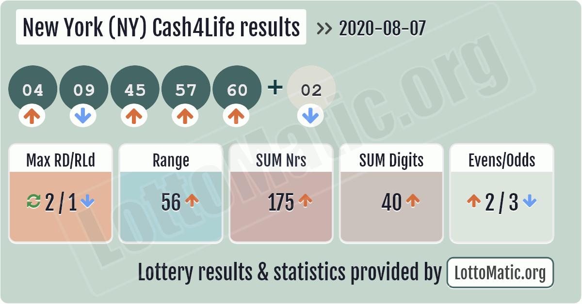 New York (NY) Cash4Life results image