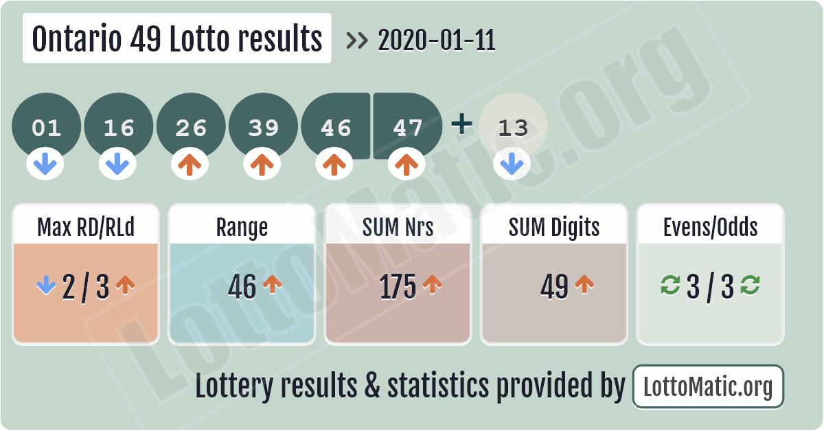 Lotto 49 Ontario Results