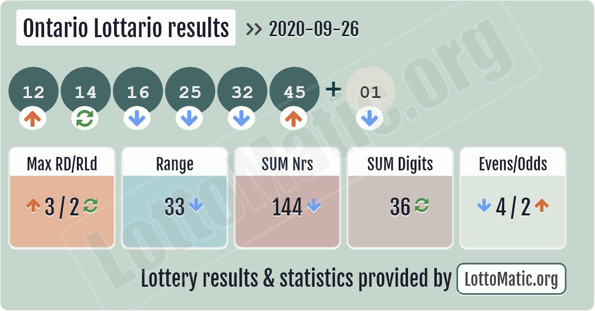 Ontario Lottario results image