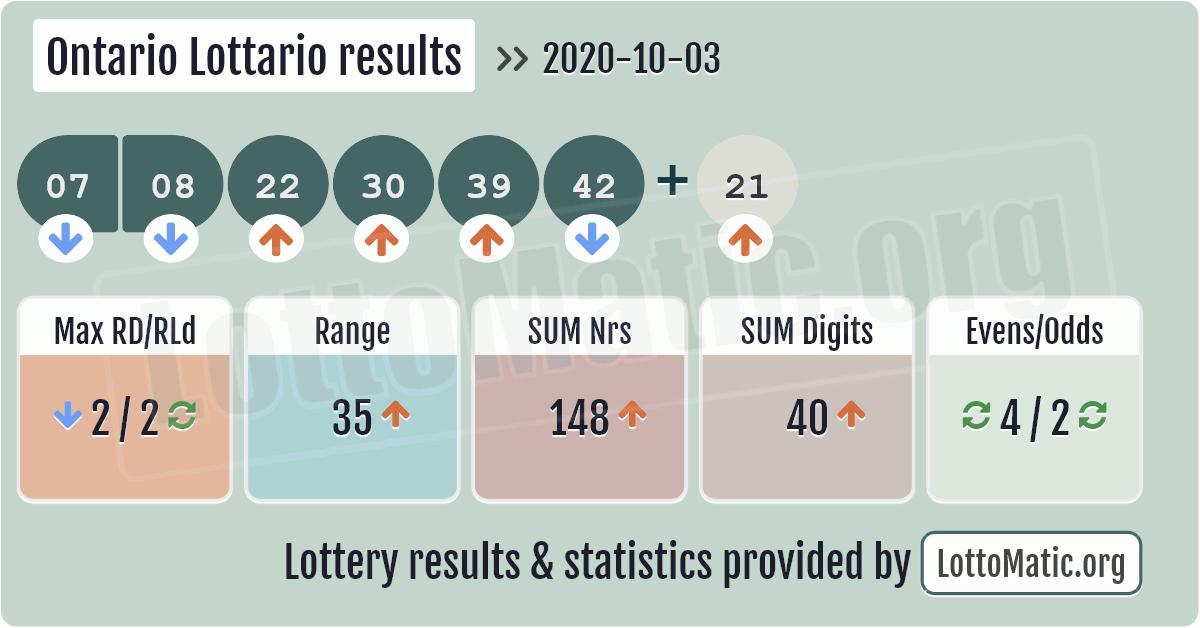 Latest Lottario Results