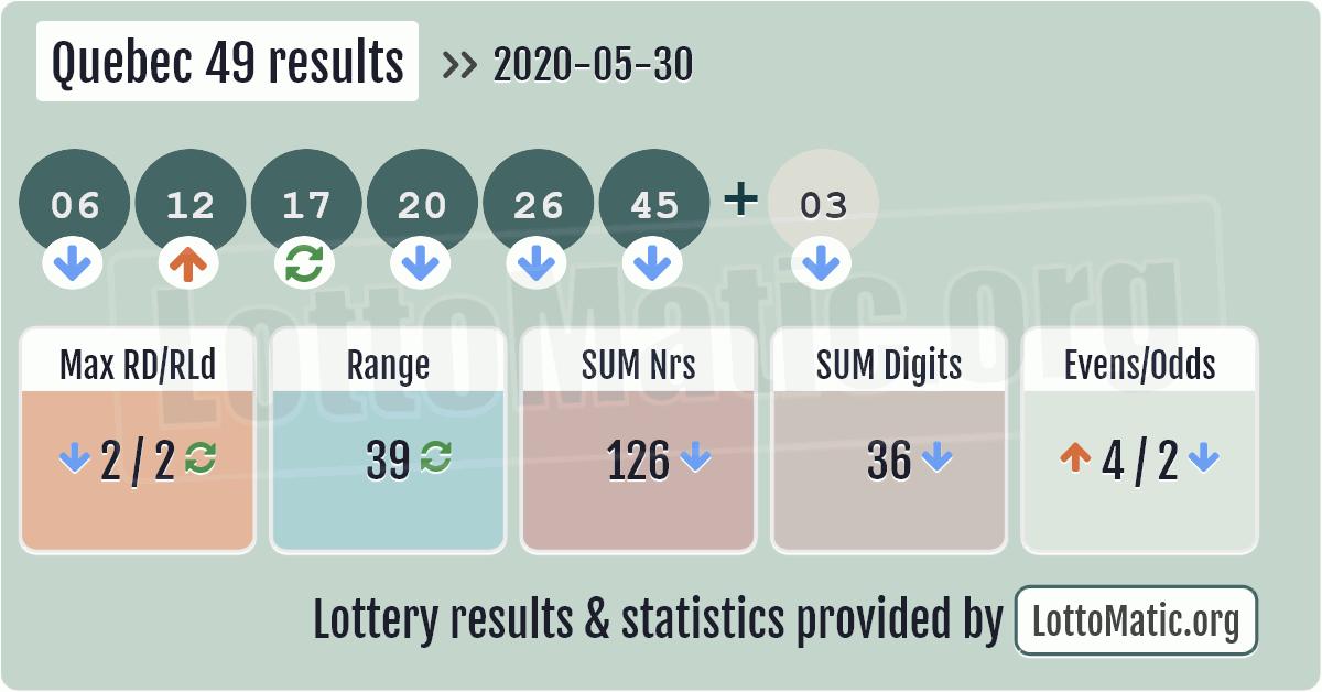 Quebec 49 Result