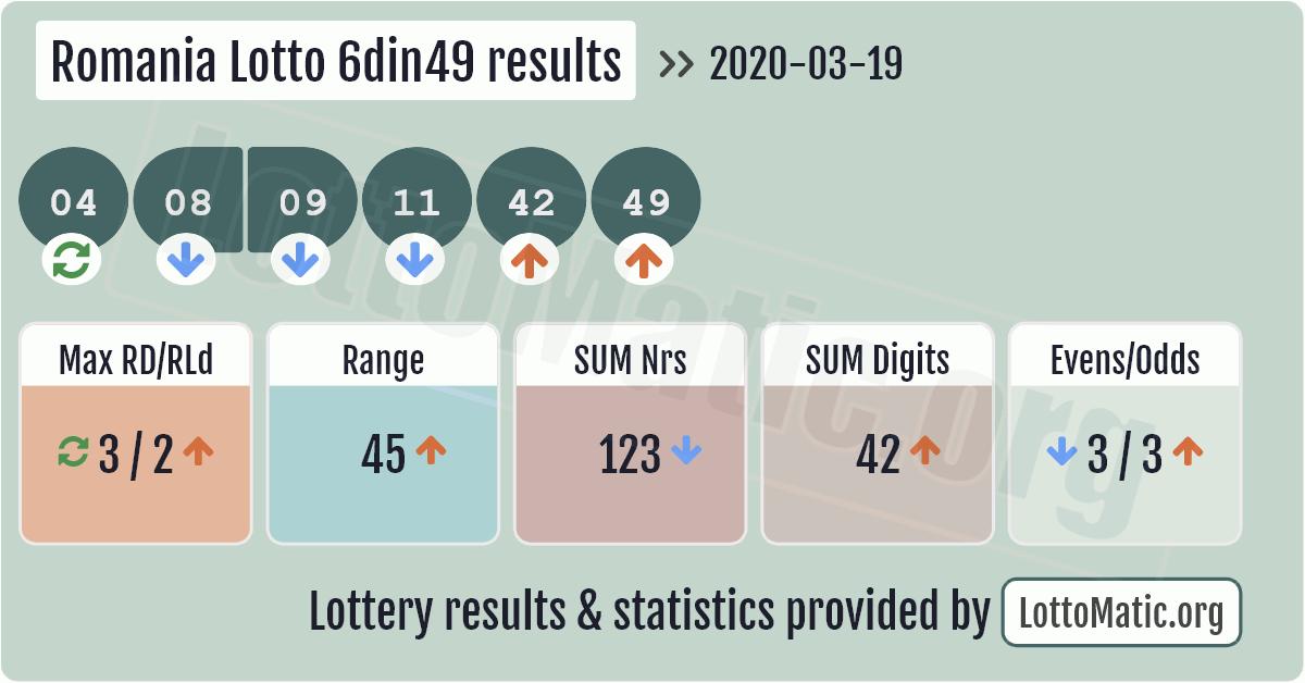Romania Lotto 6din49 results image
