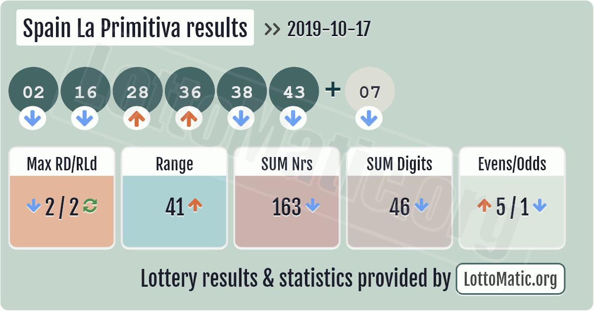 Spain La Primitiva results image