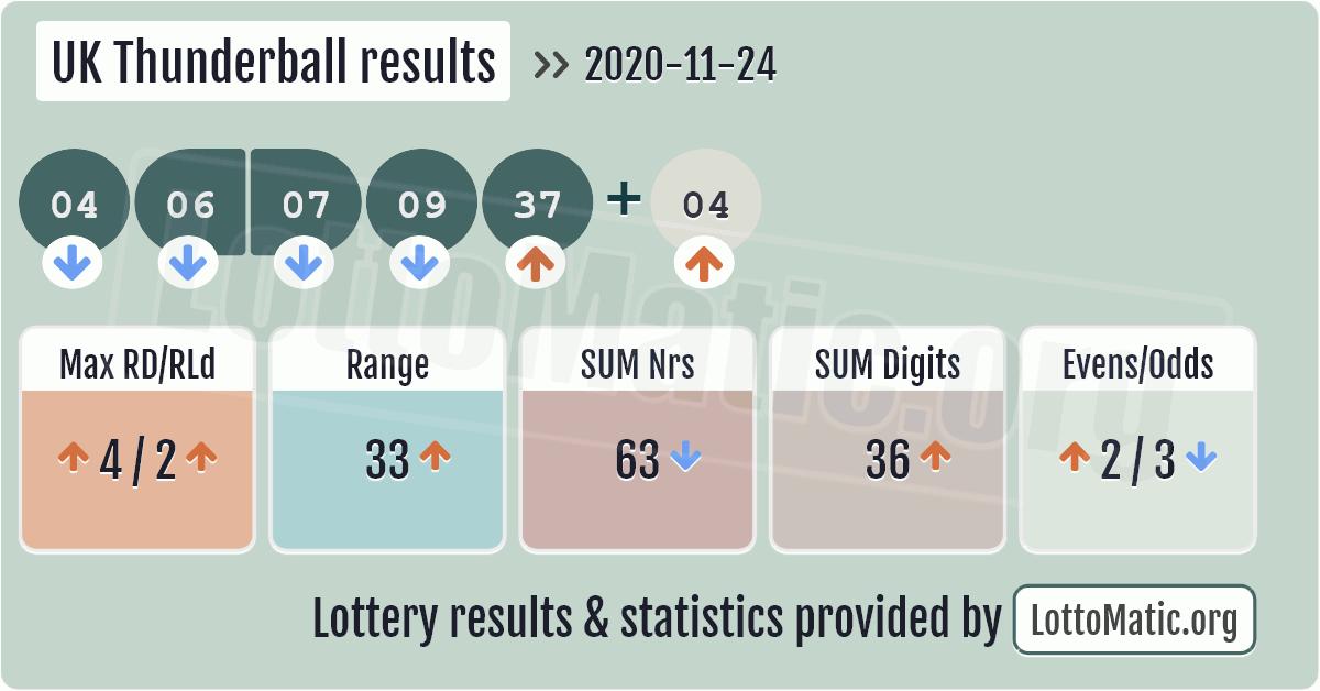 UK Thunderball results image