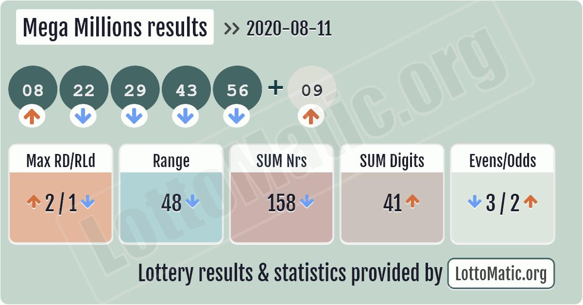 Mega Millions results image