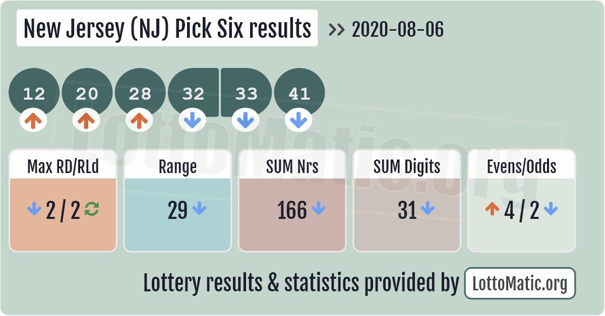 New Jersey (NJ) Pick Six results image