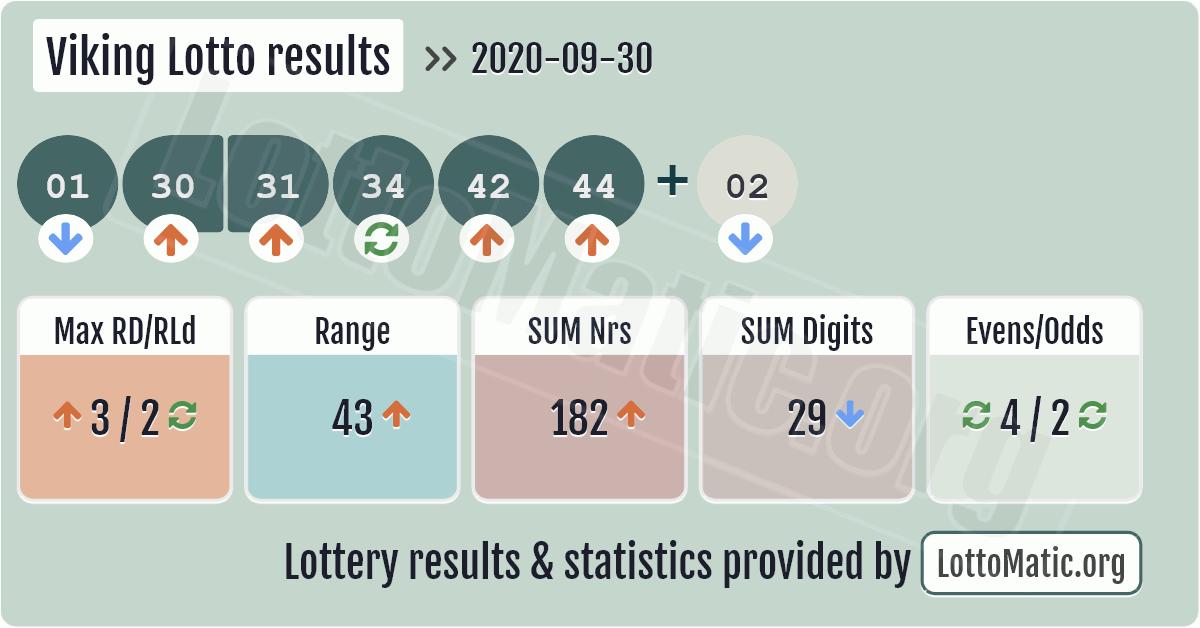Viking Lotto results image
